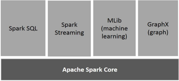 Spark And Spark SQL Ignites Hadoop With Speed And Accuracy - Codemen